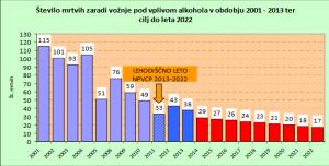 Policija ima vsak teden akcijo ALKOHOL 0,00 mgg v izdihanem zraku